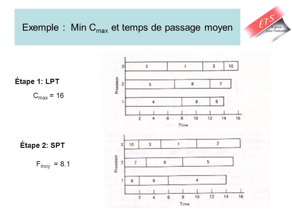 Exemple : Min Cmax et temps de passage moyen
