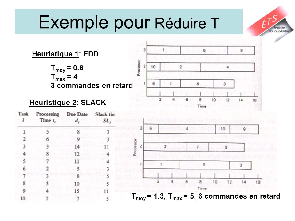 Exemple pour Réduire T Heuristique 1: EDD Tmoy = 0.6 Tmax = 4