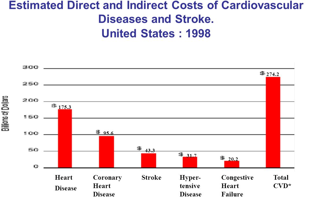 Estimated Direct and Indirect Costs of Cardiovascular Diseases and Stroke. United States : 1998
