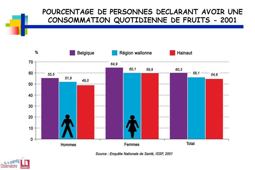 POURCENTAGE DE PERSONNES DECLARANT AVOIR UNE CONSOMMATION QUOTIDIENNE DE FRUITS - 2001
