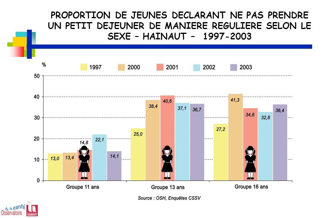 PROPORTION DE JEUNES DECLARANT NE PAS PRENDRE UN PETIT DEJEUNER DE MANIERE REGULIERE SELON LE SEXE – HAINAUT – 1997-2003