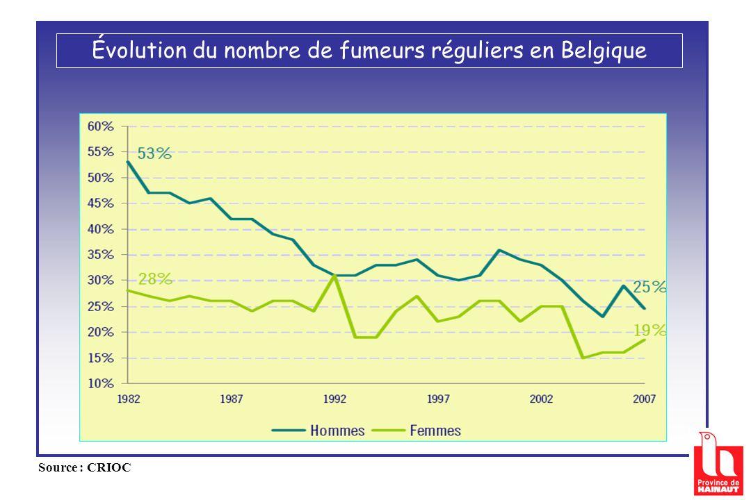 Évolution du nombre de fumeurs réguliers en Belgique