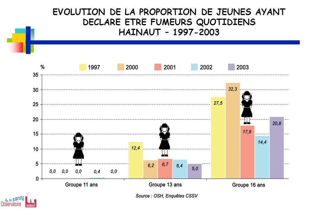 EVOLUTION DE LA PROPORTION DE JEUNES AYANT DECLARE ETRE FUMEURS QUOTIDIENS HAINAUT – 1997-2003