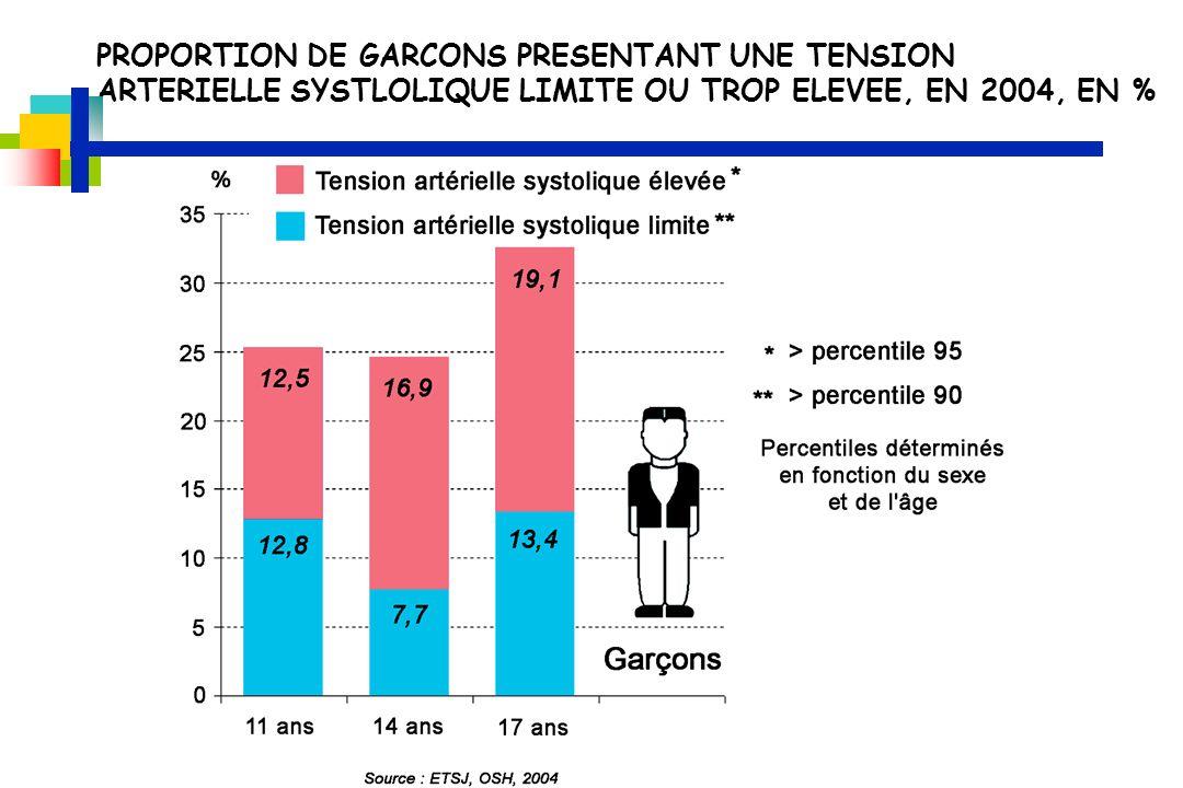 PROPORTION DE GARCONS PRESENTANT UNE TENSION