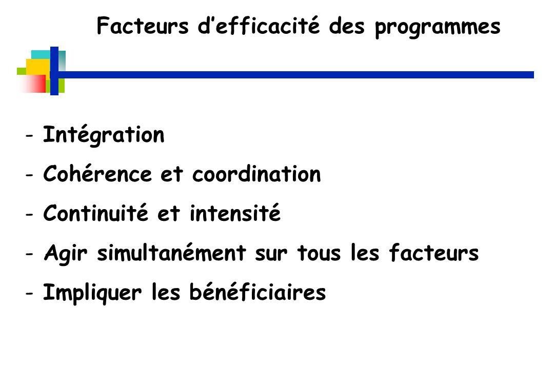 Facteurs d'efficacité des programmes