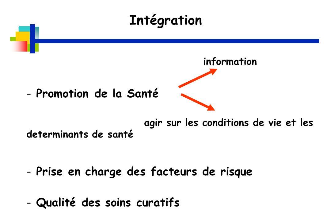 Intégration Promotion de la Santé
