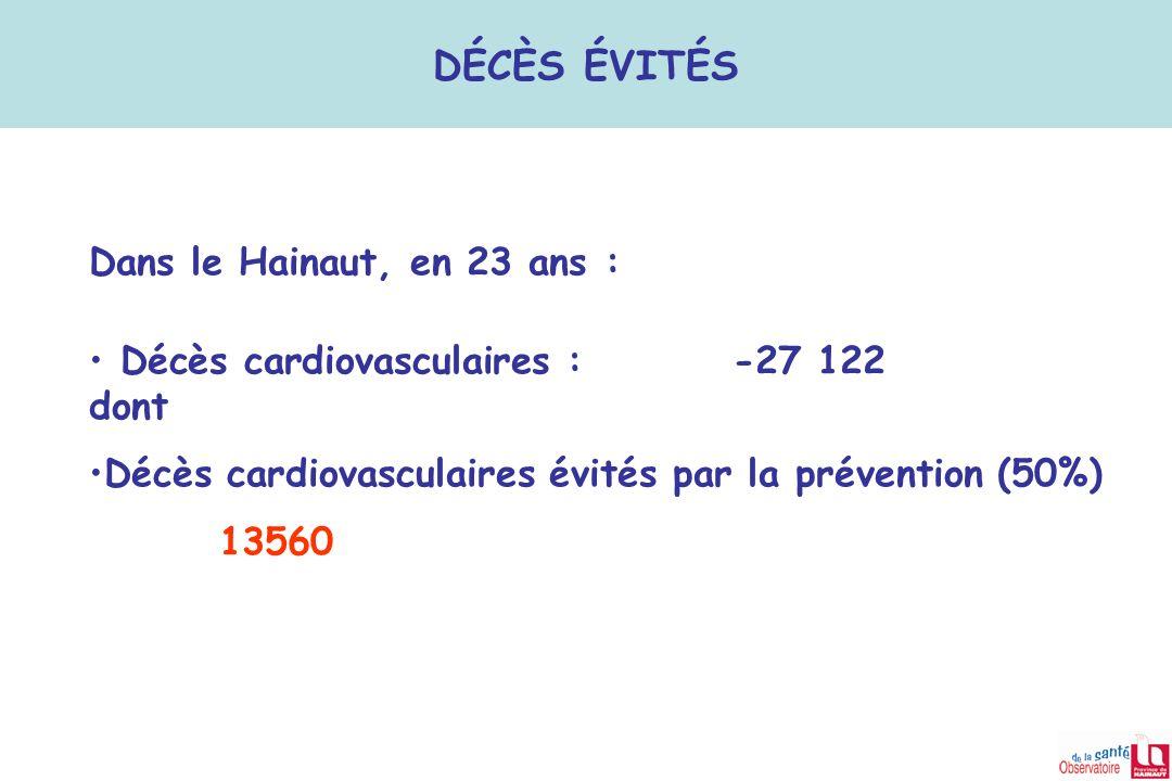 DÉCÈS ÉVITÉS Dans le Hainaut, en 23 ans :