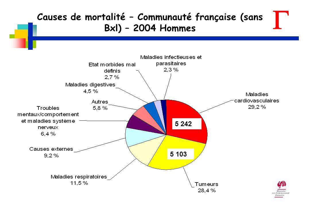 Causes de mortalité – Communauté française (sans Bxl) – 2004 Hommes