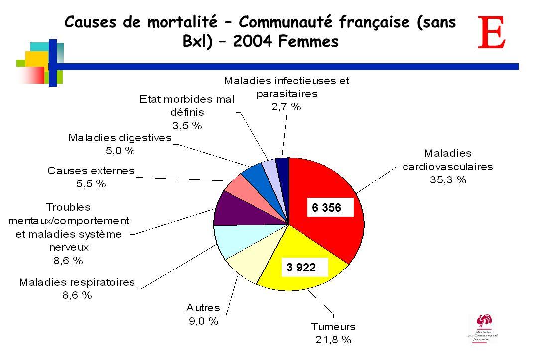 Causes de mortalité – Communauté française (sans Bxl) – 2004 Femmes