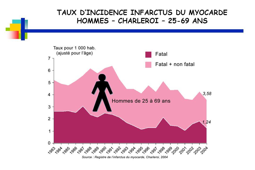 TAUX D'INCIDENCE INFARCTUS DU MYOCARDE HOMMES – CHARLEROI – 25-69 ANS