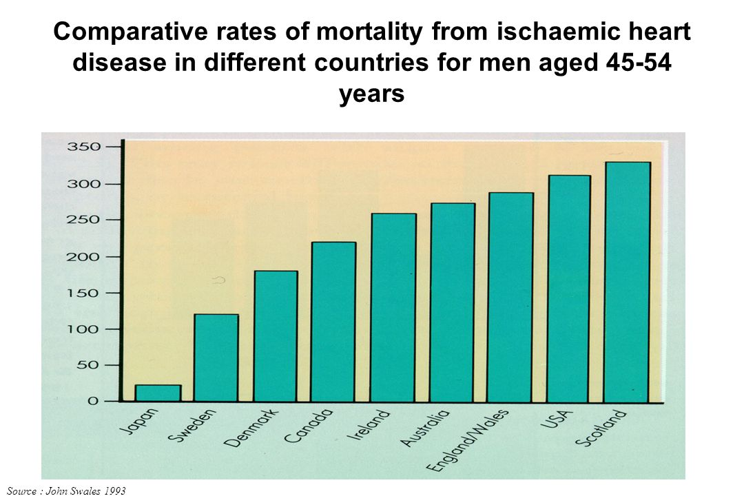 Comparative rates of mortality from ischaemic heart disease in different countries for men aged 45-54 years