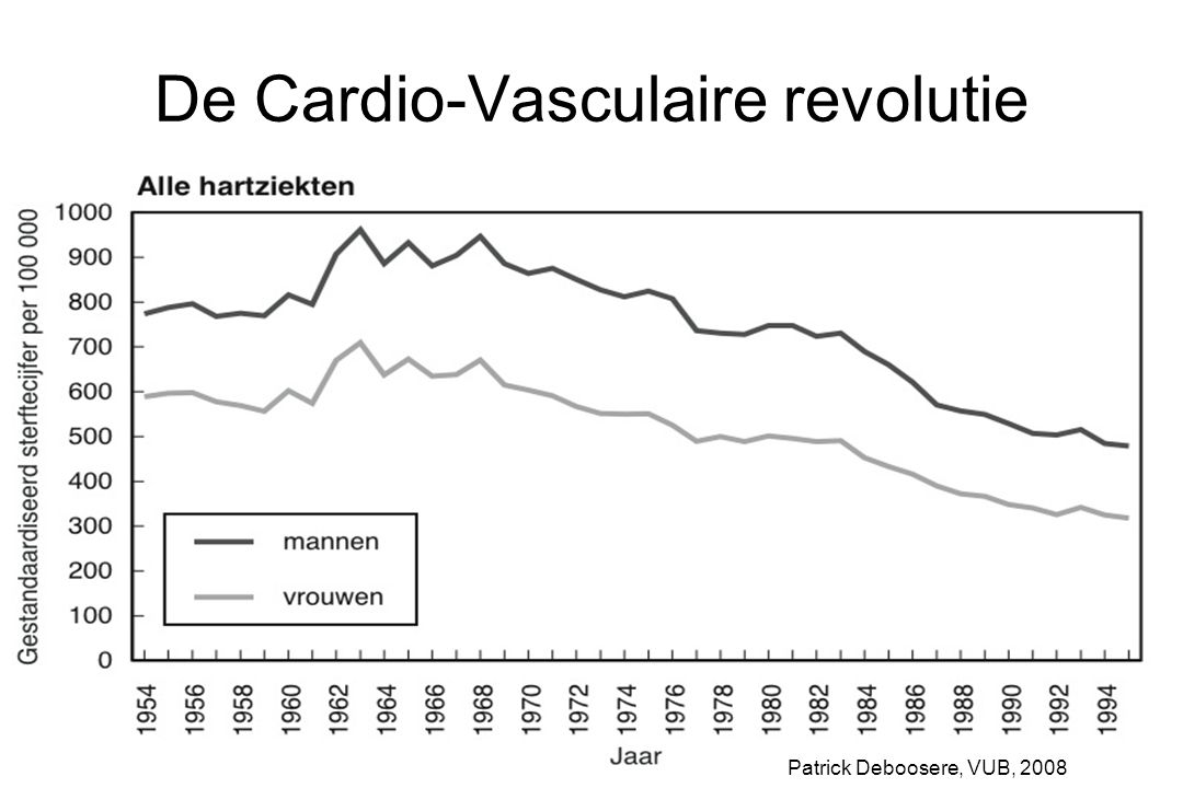 De Cardio-Vasculaire revolutie