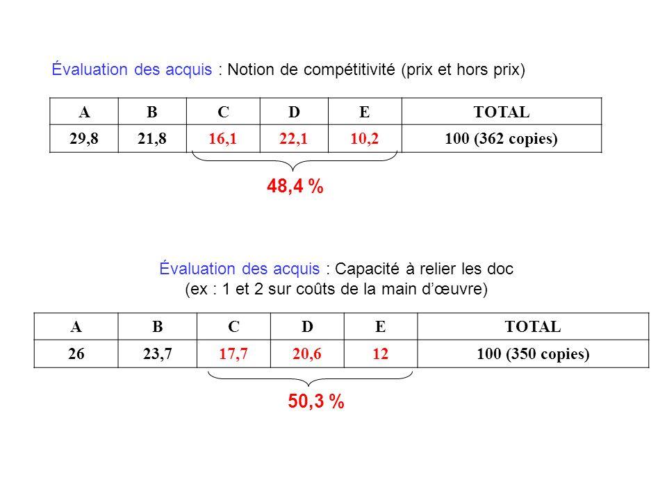 Évaluation des acquis : Notion de compétitivité (prix et hors prix)