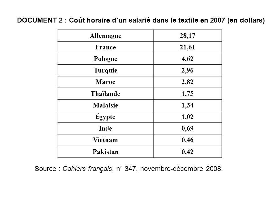 DOCUMENT 2 : Coût horaire d'un salarié dans le textile en 2007 (en dollars)