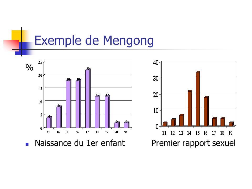 Exemple de Mengong % Naissance du 1er enfant Premier rapport sexuel