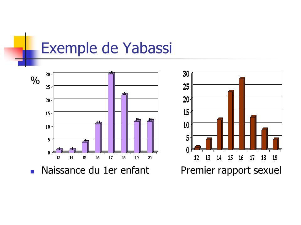 Exemple de Yabassi % Naissance du 1er enfant Premier rapport sexuel