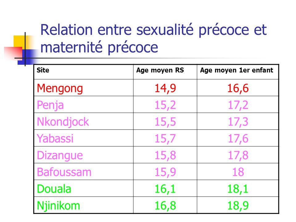 Relation entre sexualité précoce et maternité précoce
