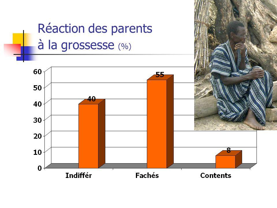 Réaction des parents à la grossesse (%)