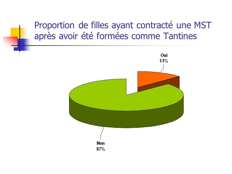 Proportion de filles ayant contracté une MST après avoir été formées comme Tantines