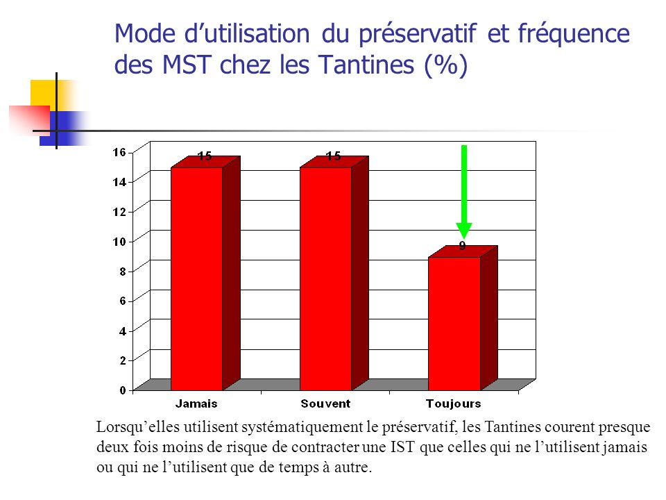 Mode d'utilisation du préservatif et fréquence des MST chez les Tantines (%)