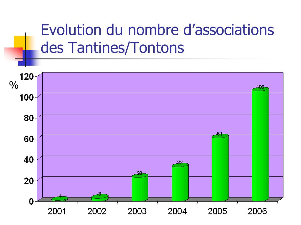Evolution du nombre d'associations des Tantines/Tontons
