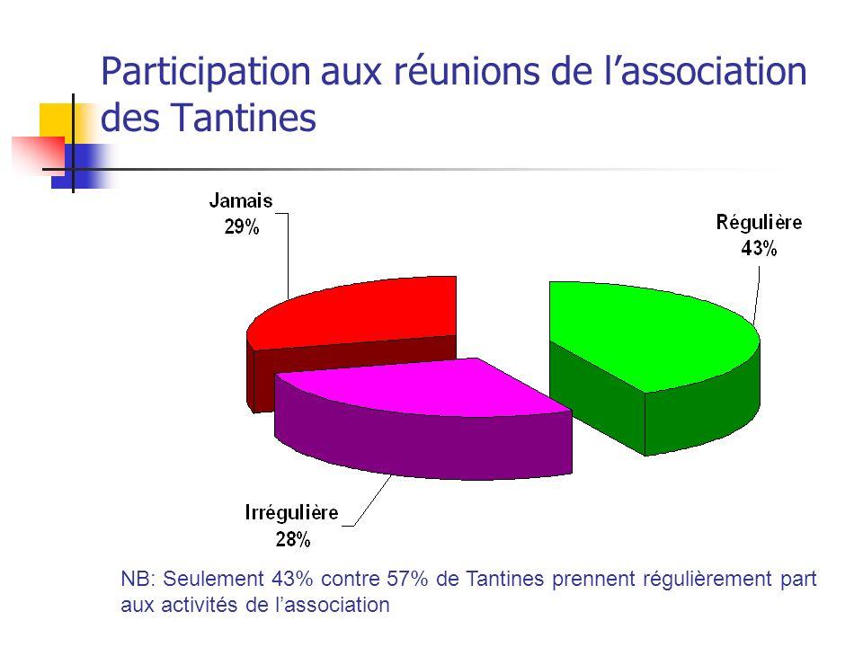 Participation aux réunions de l'association des Tantines