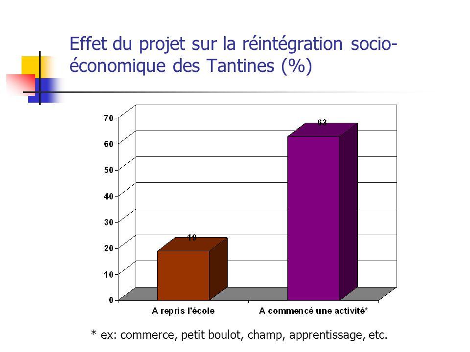 Effet du projet sur la réintégration socio-économique des Tantines (%)