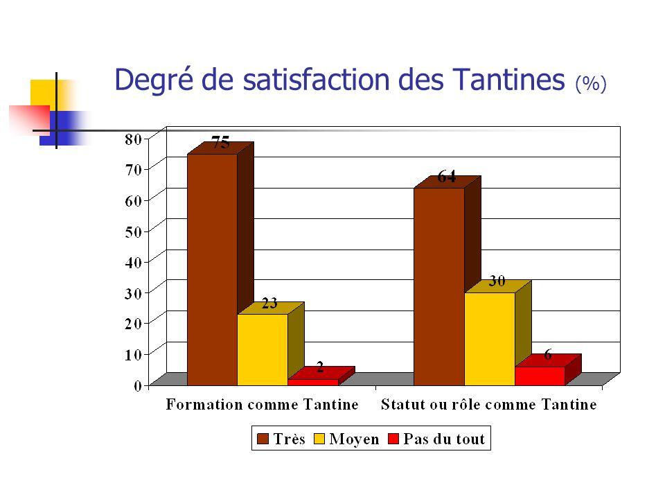 Degré de satisfaction des Tantines (%)