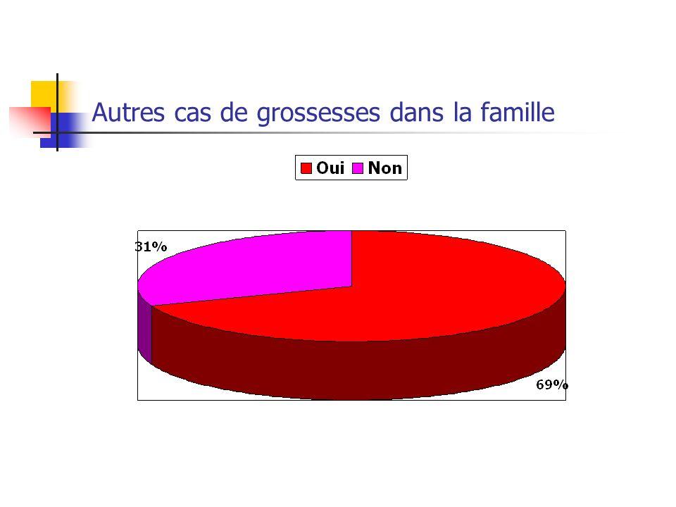 Autres cas de grossesses dans la famille