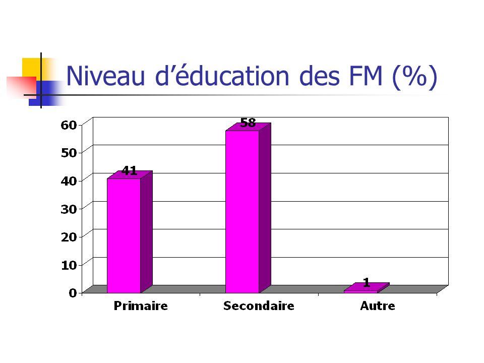 Niveau d'éducation des FM (%)