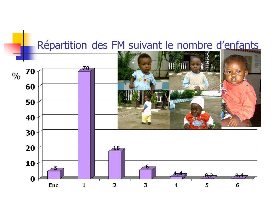 Répartition des FM suivant le nombre d'enfants