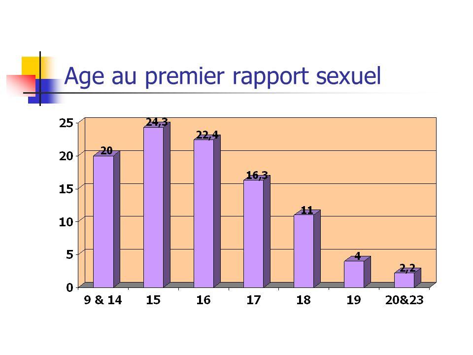 Age au premier rapport sexuel