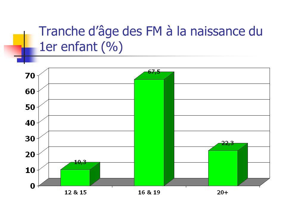 Tranche d'âge des FM à la naissance du 1er enfant (%)
