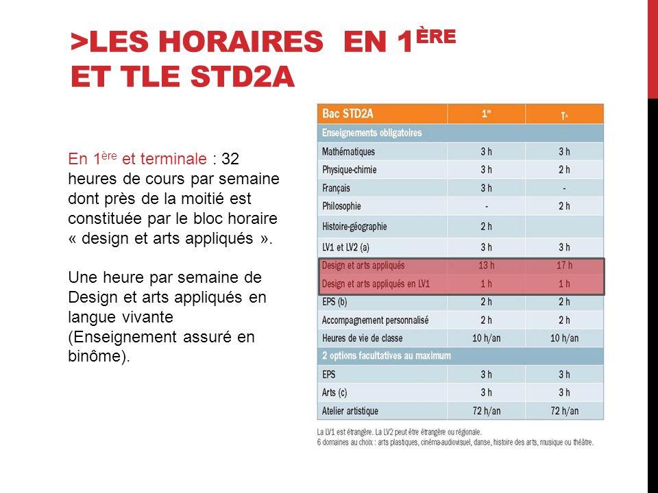 >Les horaires en 1ère et tle STD2A
