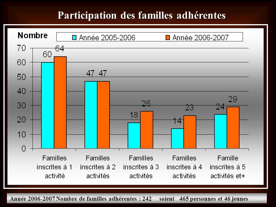 Participation des familles adhérentes