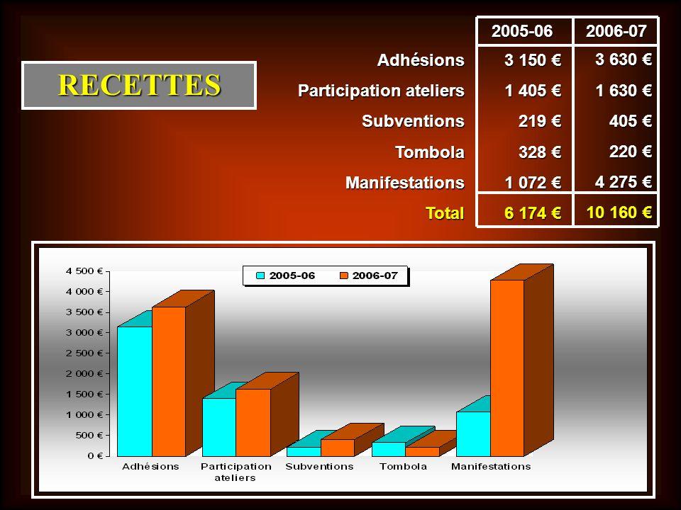 RECETTES Adhésions Participation ateliers Subventions Tombola