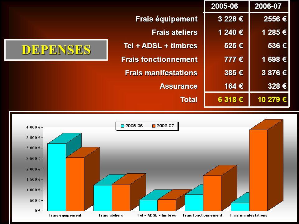 DEPENSES Frais équipement Frais ateliers Tel + ADSL + timbres