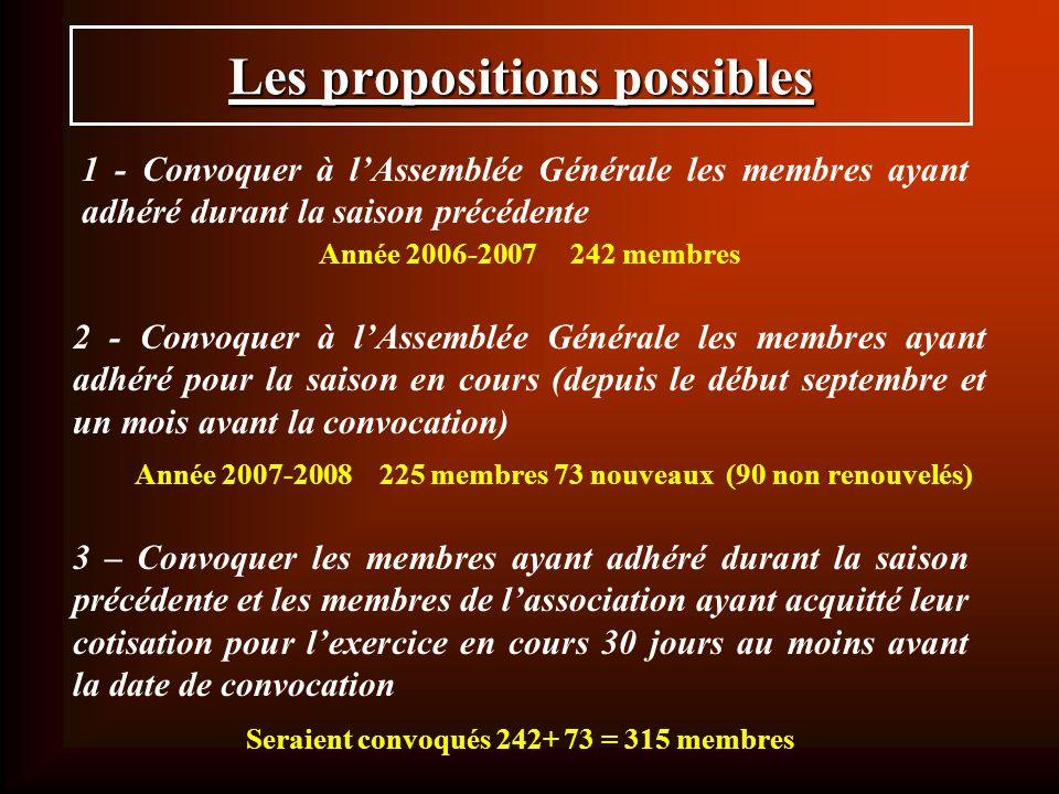 Les propositions possibles