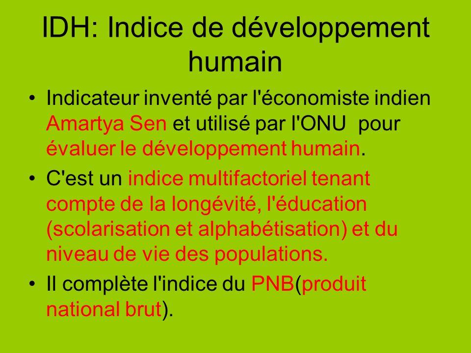 IDH: Indice de développement humain
