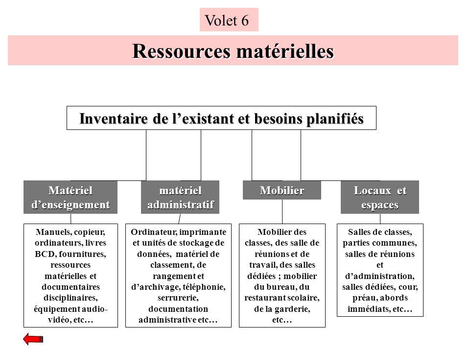 Ressources matérielles