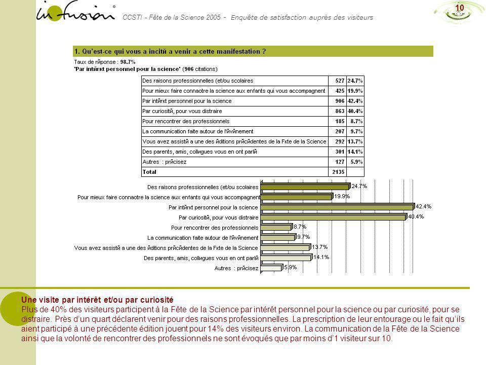 CCSTI - Fête de la Science 2005 - Enquête de satisfaction auprès des visiteurs