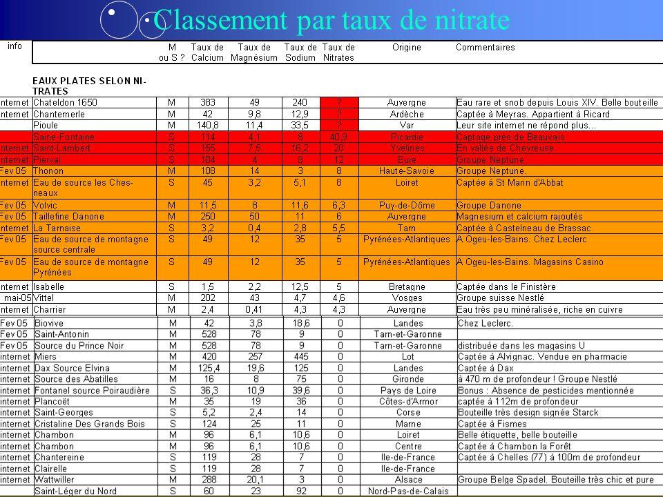 Classement par taux de nitrate