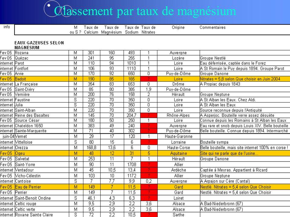 Classement par taux de magnésium