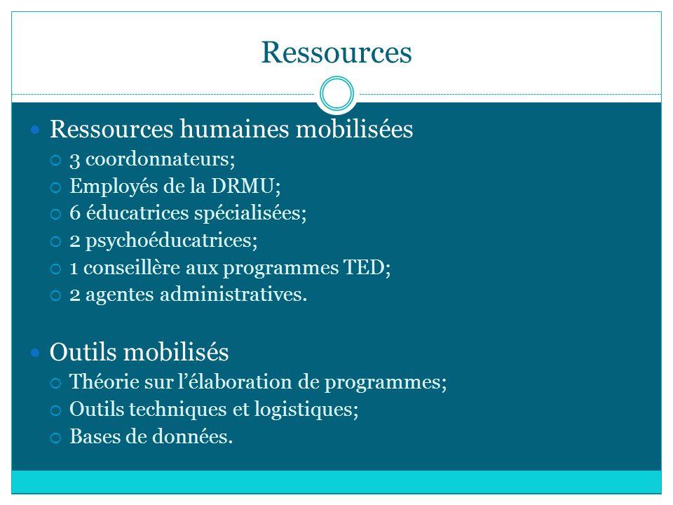 Ressources Ressources humaines mobilisées Outils mobilisés