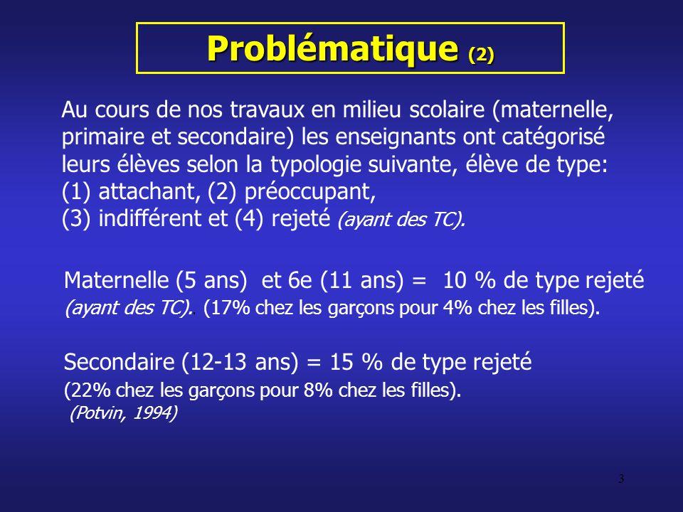 Problématique (2)