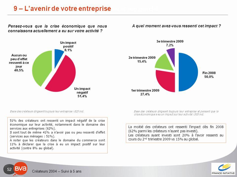 2 – L'entreprise et son marché