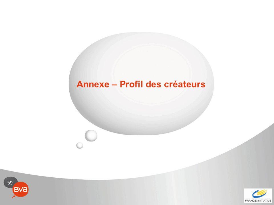 Annexe – Profil des créateurs