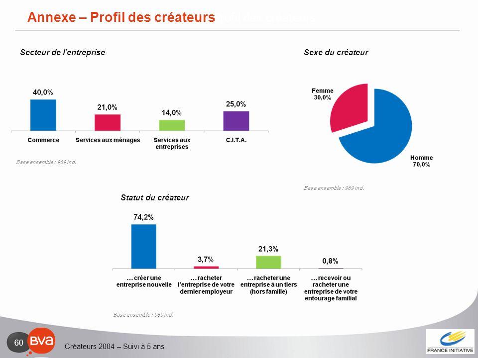 Annexe - Profil des créateurs