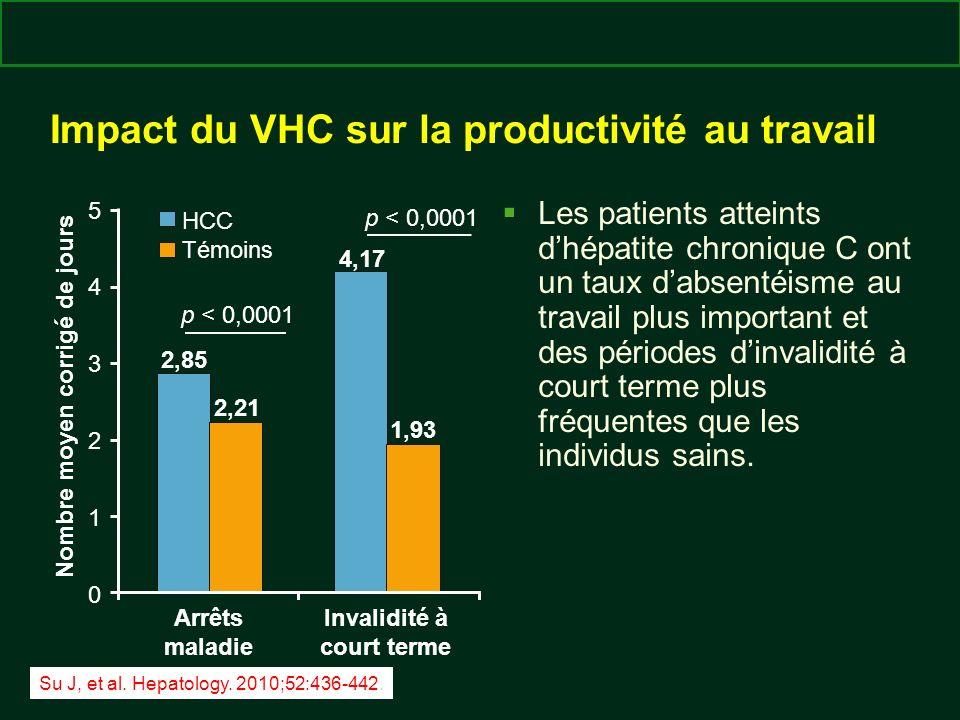 Impact du VHC sur la productivité au travail