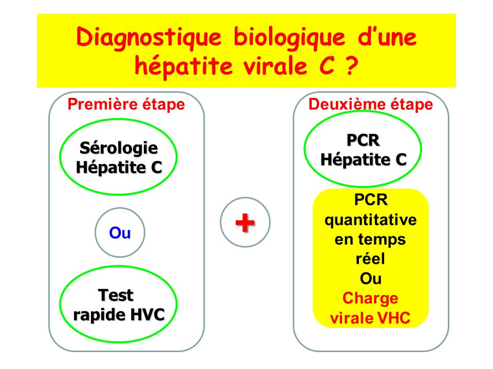 Diagnostique biologique d'une hépatite virale C
